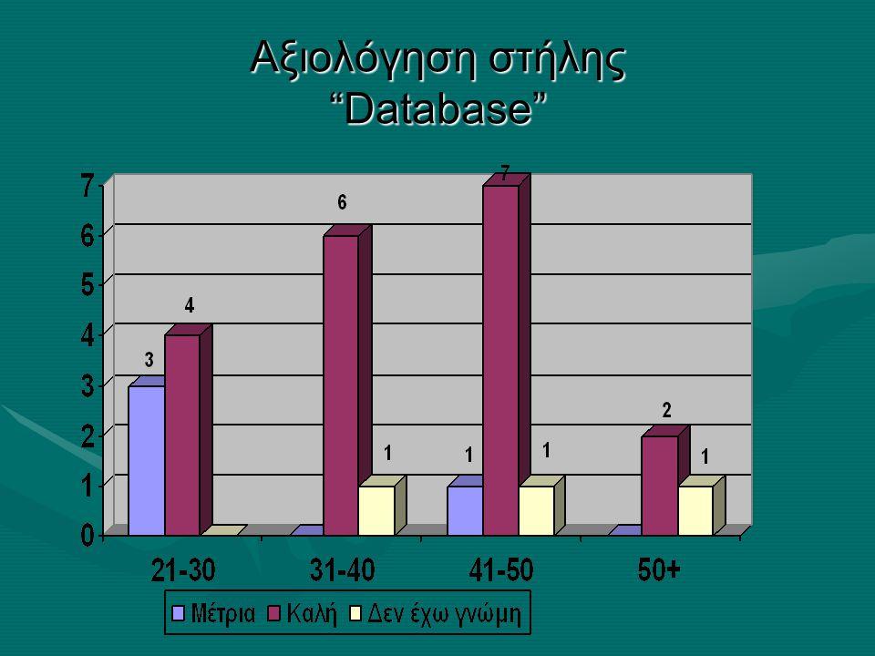 Αξιολόγηση στήλης Database