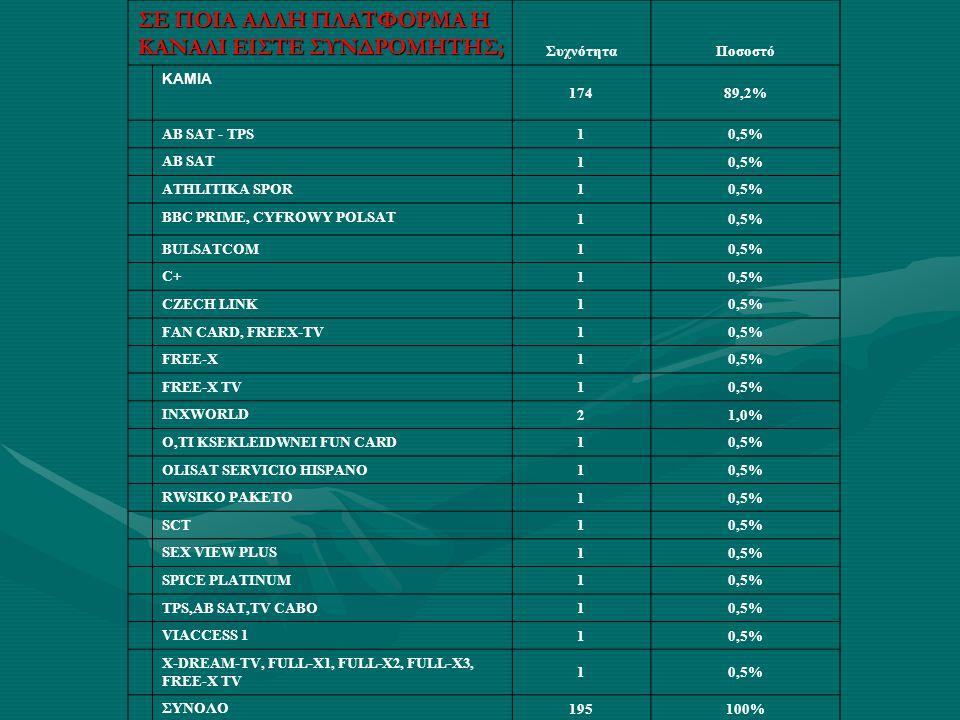 ΣΕ ΠΟΙΑ ΑΛΛΗ ΠΛΑΤΦΟΡΜΑ Η ΚΑΝΑΛΙ ΕΙΣΤΕ ΣΥΝΔΡΟΜΗΤΗΣ; ΣυχνότηταΠοσοστό ΚΑΜΙΑ 17489,2% AB SAT - TPS 10,5% AB SAT 10,5% ATHLITIKA SPOR 10,5% BBC PRIME, CYFROWY POLSAT 10,5% BULSATCOM 10,5% C+ 10,5% CZECH LINK 10,5% FAN CARD, FREEX-TV 10,5% FREE-X 10,5% FREE-X TV 10,5% INXWORLD 21,0% O,TI KSEKLEIDWNEI FUN CARD 10,5% OLISAT SERVICIO HISPANO 10,5% RWSIKO PAKETO 10,5% SCT 10,5% SEX VIEW PLUS 10,5% SPICE PLATINUM 10,5% TPS,AB SAT,TV CABO 10,5% VIACCESS 1 10,5% X-DREAM-TV, FULL-X1, FULL-X2, FULL-X3, FREE-X TV 10,5% ΣΥΝΟΛΟ 195100%