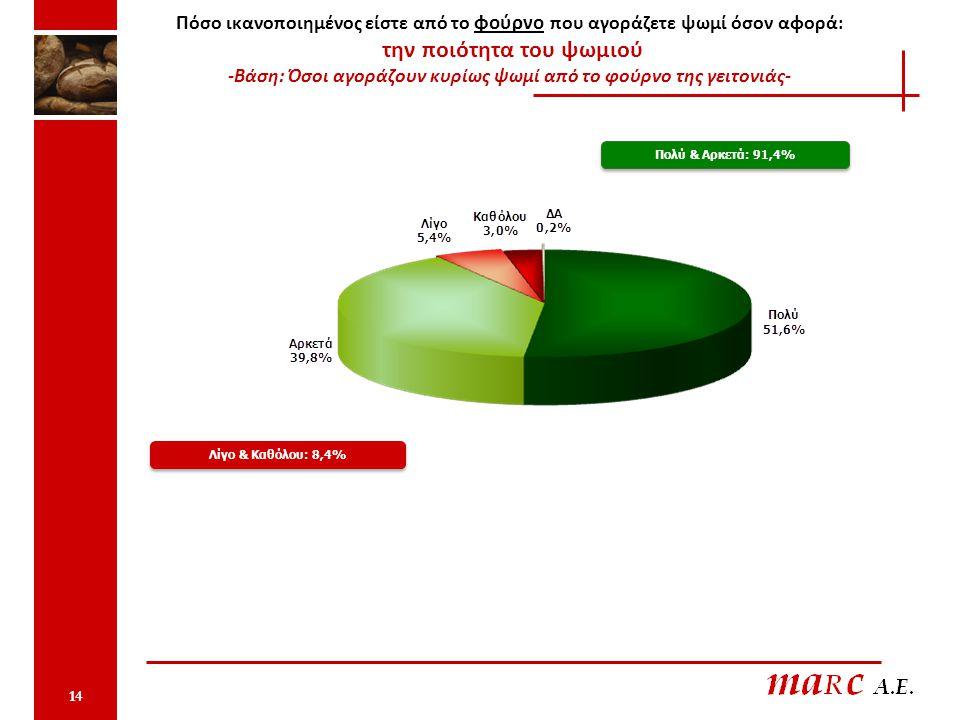 Πόσο ικανοποιημένος είστε από το φούρνο που αγοράζετε ψωμί όσον αφορά: την ποιότητα του ψωμιού -Βάση: Όσοι αγοράζουν κυρίως ψωμί από το φούρνο της γειτονιάς- Πολύ & Αρκετά: 91,4% Λίγο & Καθόλου: 8,4% 14