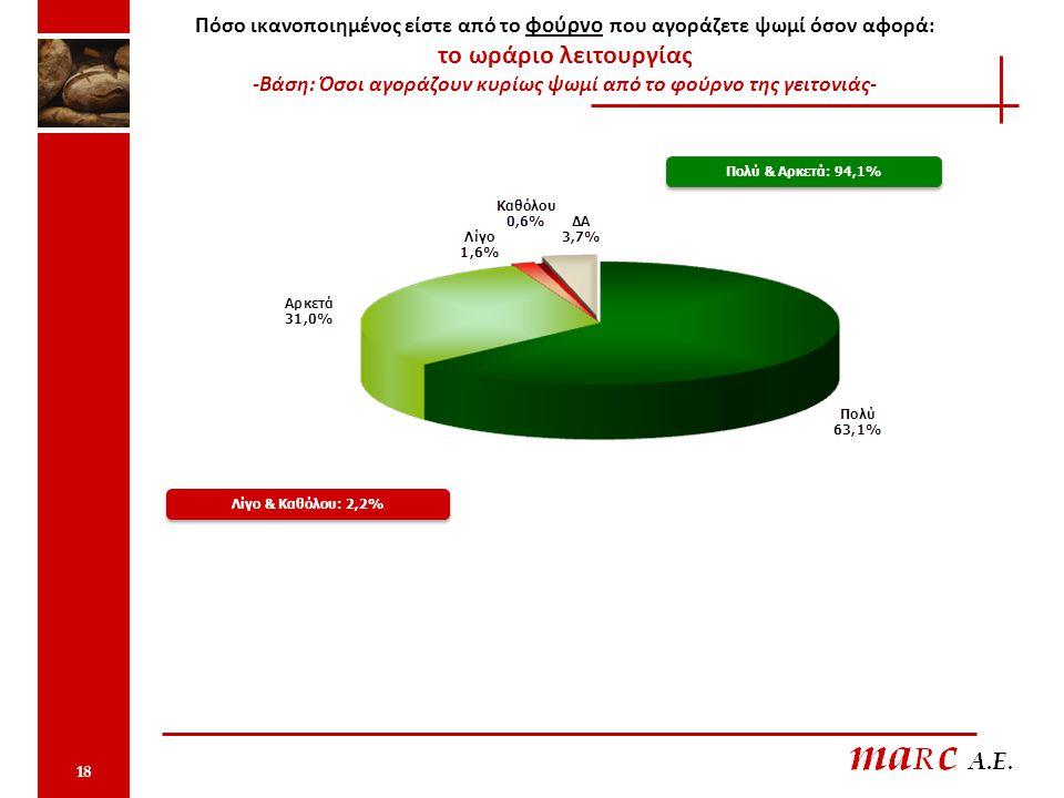 Πόσο ικανοποιημένος είστε από το φούρνο που αγοράζετε ψωμί όσον αφορά: το ωράριο λειτουργίας -Βάση: Όσοι αγοράζουν κυρίως ψωμί από το φούρνο της γειτονιάς- Πολύ & Αρκετά: 94,1% Λίγο & Καθόλου: 2,2% 18