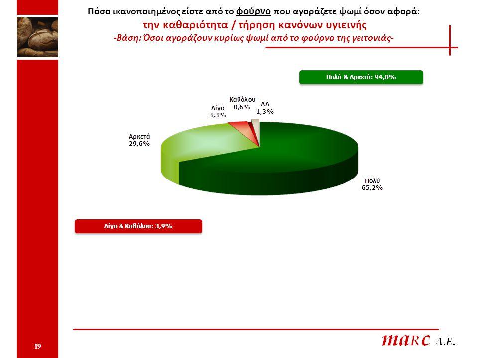 Πόσο ικανοποιημένος είστε από το φούρνο που αγοράζετε ψωμί όσον αφορά: την καθαριότητα / τήρηση κανόνων υγιεινής -Βάση: Όσοι αγοράζουν κυρίως ψωμί από το φούρνο της γειτονιάς- Πολύ & Αρκετά: 94,8% Λίγο & Καθόλου: 3,9% 19