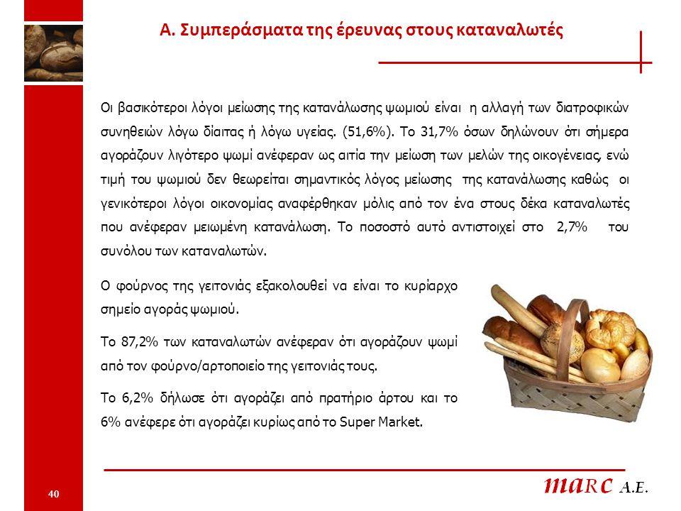 40 Οι βασικότεροι λόγοι μείωσης της κατανάλωσης ψωμιού είναι η αλλαγή των διατροφικών συνηθειών λόγω δίαιτας ή λόγω υγείας. (51,6%). Το 31,7% όσων δηλ