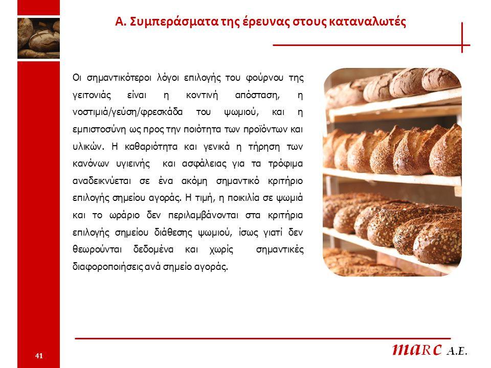 41 Οι σημαντικότεροι λόγοι επιλογής του φούρνου της γειτονιάς είναι η κοντινή απόσταση, η νοστιμιά/γεύση/φρεσκάδα του ψωμιού, και η εμπιστοσύνη ως προς την ποιότητα των προϊόντων και υλικών.