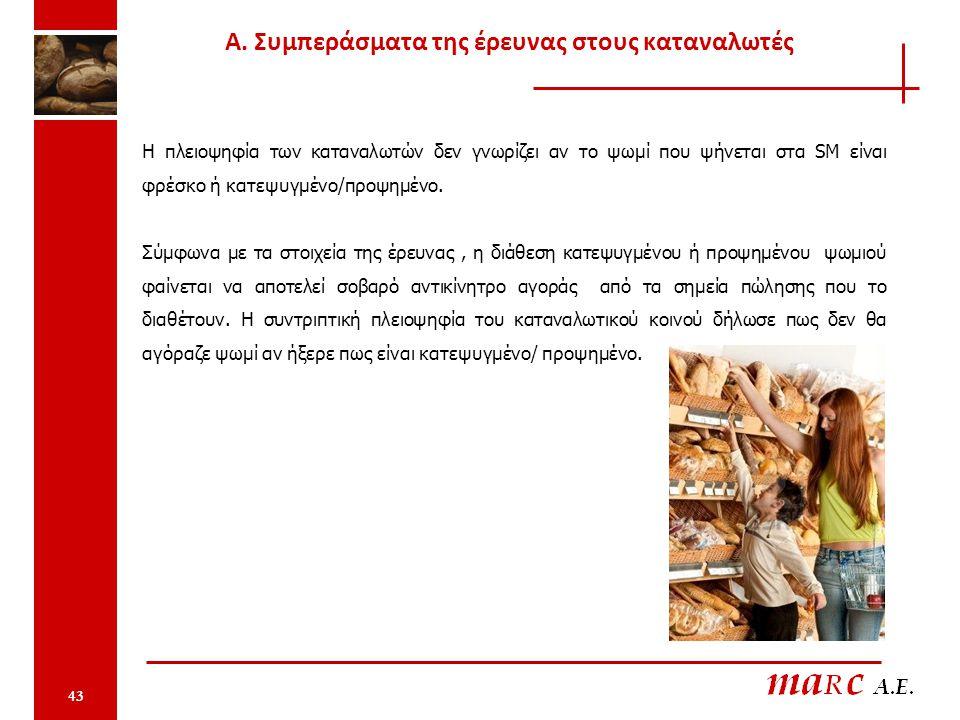 43 Η πλειοψηφία των καταναλωτών δεν γνωρίζει αν το ψωμί που ψήνεται στα SM είναι φρέσκο ή κατεψυγμένο/προψημένο. Σύμφωνα με τα στοιχεία της έρευνας, η