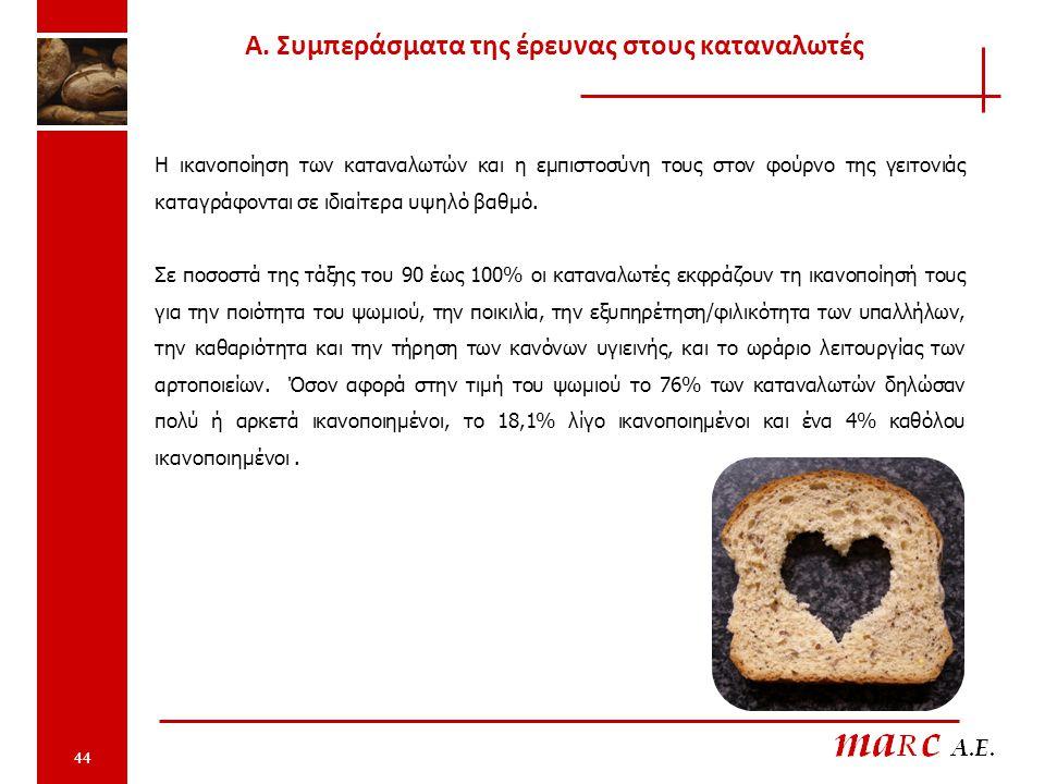 44 Η ικανοποίηση των καταναλωτών και η εμπιστοσύνη τους στον φούρνο της γειτονιάς καταγράφονται σε ιδιαίτερα υψηλό βαθμό.