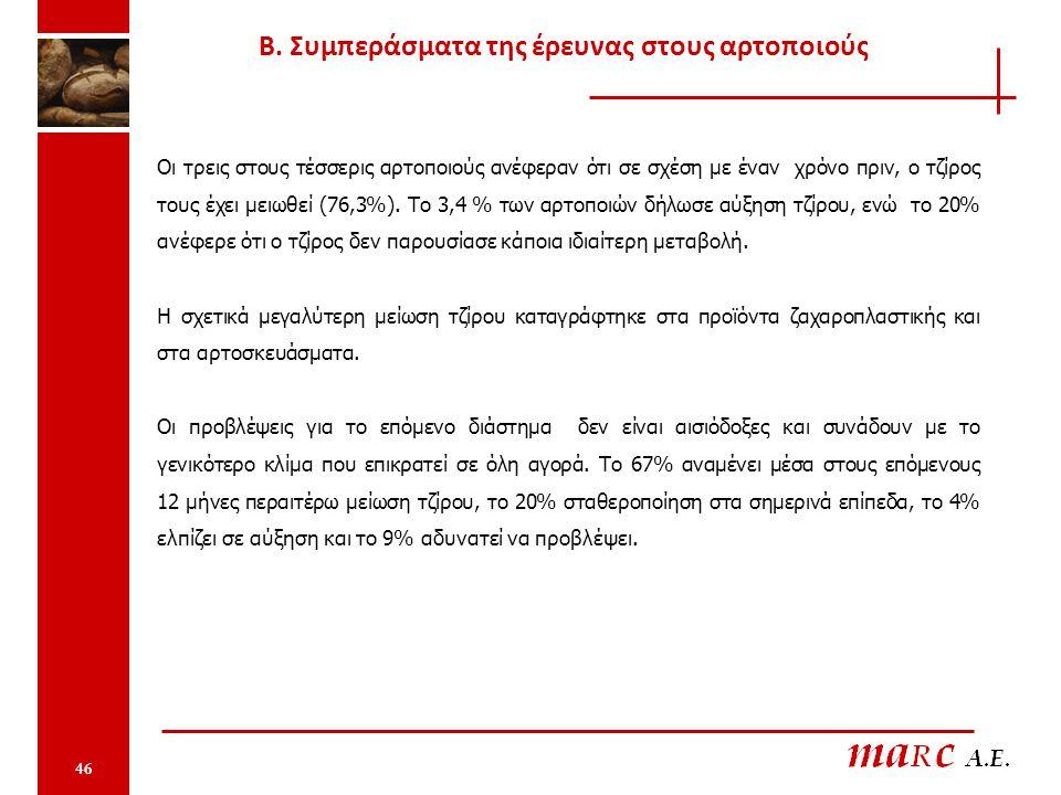 46 Οι τρεις στους τέσσερις αρτοποιούς ανέφεραν ότι σε σχέση με έναν χρόνο πριν, ο τζίρος τους έχει μειωθεί (76,3%). Το 3,4 % των αρτοποιών δήλωσε αύξη