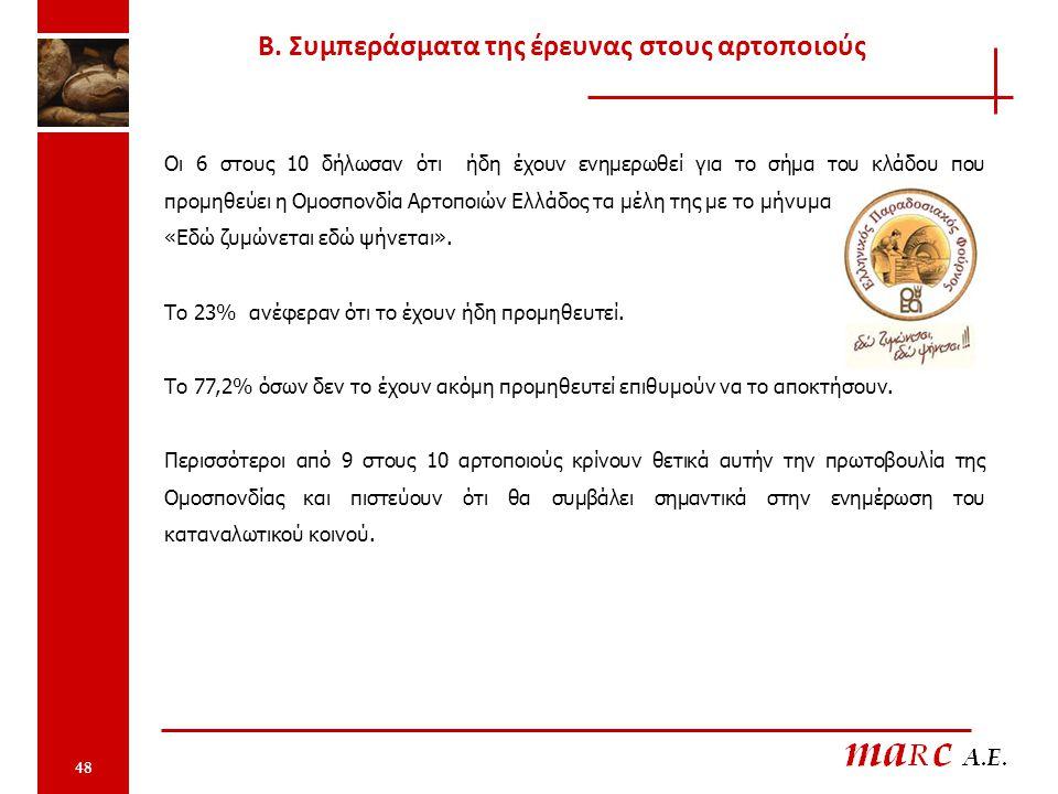 Οι 6 στους 10 δήλωσαν ότι ήδη έχουν ενημερωθεί για το σήμα του κλάδου που προμηθεύει η Ομοσπονδία Αρτοποιών Ελλάδος τα μέλη της με το μήνυμα «Εδώ ζυμώνεται εδώ ψήνεται».