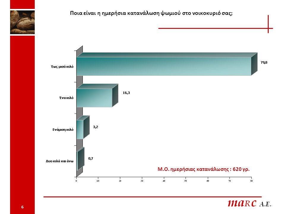 Ποια είναι η ημερήσια κατανάλωση ψωμιού στο νοικοκυριό σας; 6 Μ.Ο. ημερήσιας κατανάλωσης : 620 γρ.