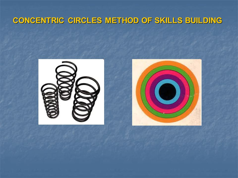 CONCENTRIC CIRCLES METHOD OF SKILLS BUILDING