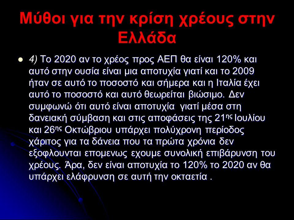 Μύθοι για την κρίση χρέους στην Ελλάδα  Το 2020 αν το χρέος προς ΑΕΠ θα είναι 120% και αυτό στην ουσία είναι μια αποτυχία γιατί και το 2009 ήταν σε α
