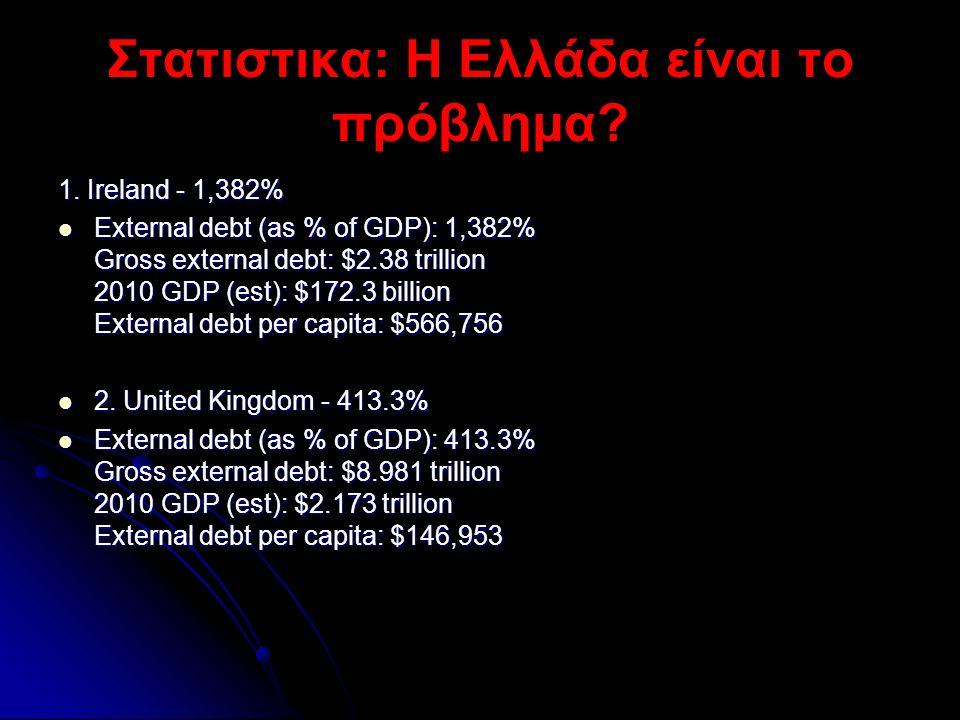 Στατιστικα: Η Ελλάδα είναι το πρόβλημα? 1. Ireland - 1,382%  External debt (as % of GDP): 1,382% Gross external debt: $2.38 trillion 2010 GDP (est):