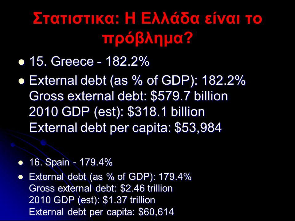 Στατιστικα: Η Ελλάδα είναι το πρόβλημα?  15. Greece - 182.2%  External debt (as % of GDP): 182.2% Gross external debt: $579.7 billion 2010 GDP (est)