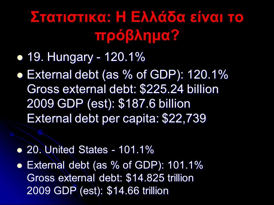 Στατιστικα: Η Ελλάδα είναι το πρόβλημα?  19. Hungary - 120.1%  External debt (as % of GDP): 120.1% Gross external debt: $225.24 billion 2009 GDP (es