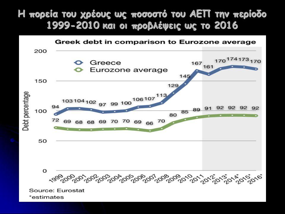 Η πορεία του χρέους ως ποσοστό του ΑΕΠ την περίοδο 1999-2010 και οι προβλέψεις ως το 2016