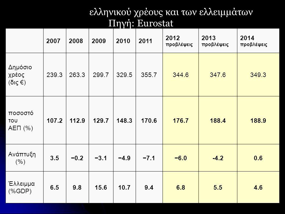 20072008200920102011 2012 προβλέψεις 2013 προβλέψεις 2014 προβλέψεις Δημόσιο χρέος (δις €) 239.3263.3299.7329.5355.7344.6347.6349.3 ποσοστό του ΑΕΠ (%