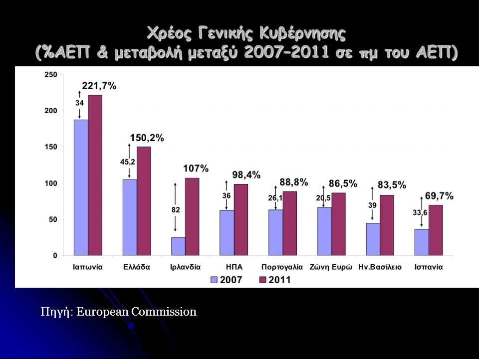 Χρέος Γενικής Κυβέρνησης (%ΑΕΠ & μεταβολή μεταξύ 2007–2011 σε πμ του ΑΕΠ) Πηγή: European Commission