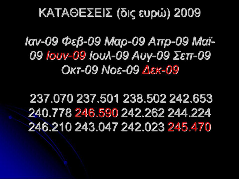 ΚΑΤΑΘΕΣΕΙΣ (δις ευρώ) 2009 Ιαν-09 Φεβ-09 Μαρ-09 Απρ-09 Μαϊ- 09 Ιουν-09 Ιουλ-09 Αυγ-09 Σεπ-09 Οκτ-09 Νοε-09 Δεκ-09 237.070 237.501 238.502 242.653 240.
