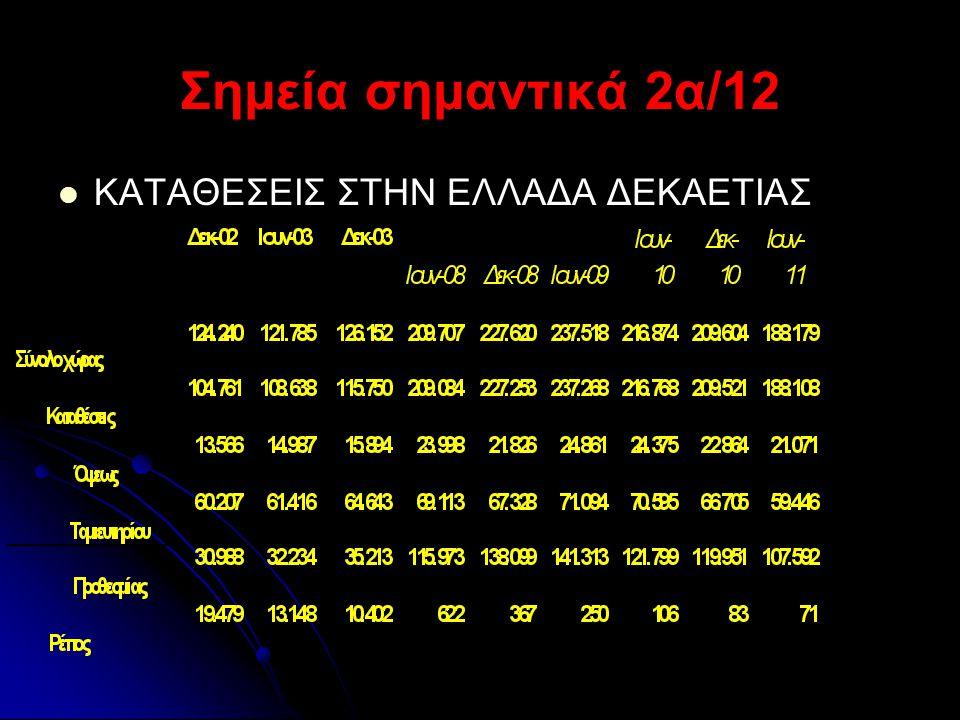 Σημεία σημαντικά 3/12 Structure of the Greek debt