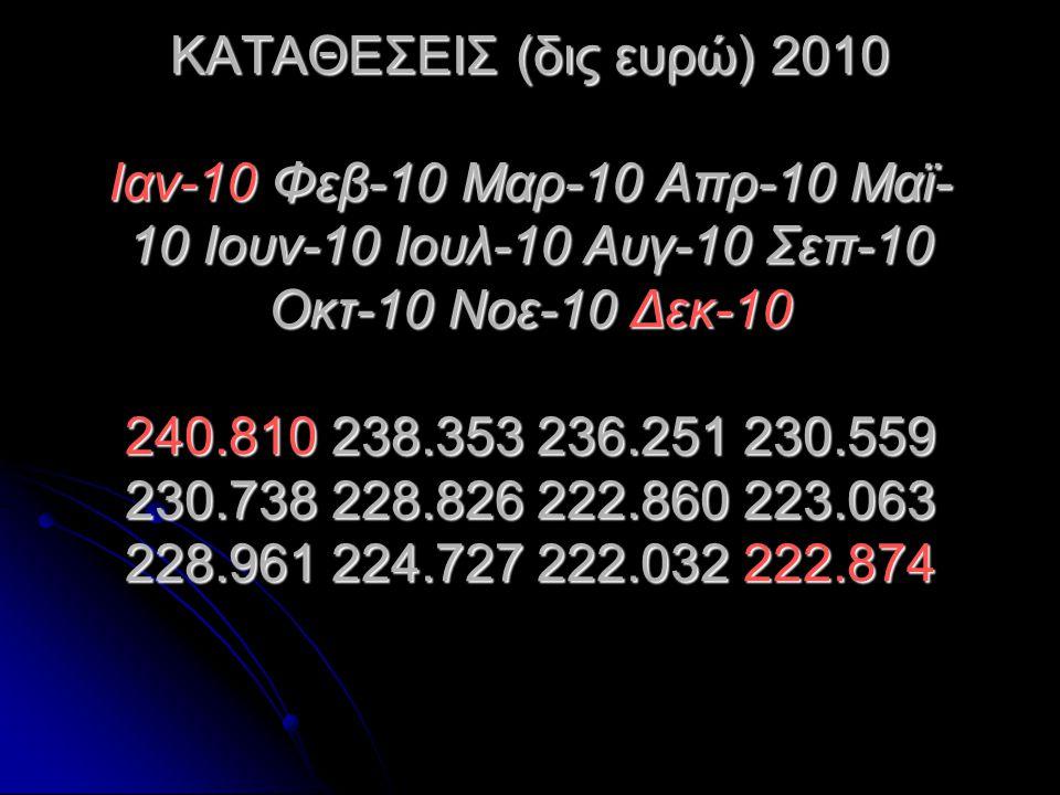 ΚΑΤΑΘΕΣΕΙΣ (δις ευρώ) 2010 Ιαν-10 Φεβ-10 Μαρ-10 Απρ-10 Μαϊ- 10 Ιουν-10 Ιουλ-10 Αυγ-10 Σεπ-10 Οκτ-10 Νοε-10 Δεκ-10 240.810 238.353 236.251 230.559 230.