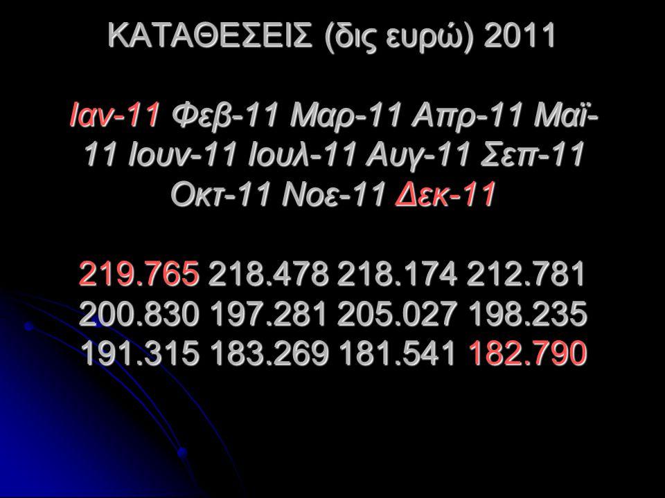 ΚΑΤΑΘΕΣΕΙΣ (δις ευρώ) 2011 Ιαν-11 Φεβ-11 Μαρ-11 Απρ-11 Μαϊ- 11 Ιουν-11 Ιουλ-11 Αυγ-11 Σεπ-11 Οκτ-11 Νοε-11 Δεκ-11 219.765 218.478 218.174 212.781 200.
