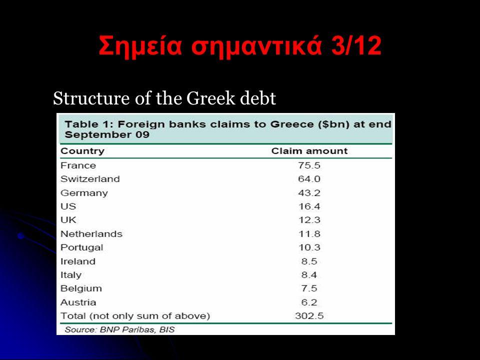 Σημεία σημαντικά 4/12  Το πρόβλημα της Ελλάδας δεν είναι η αποπληρωμή του χρέους, αλλά η εξυπηρέτηση του χρέους της σε ετήσια βάση.