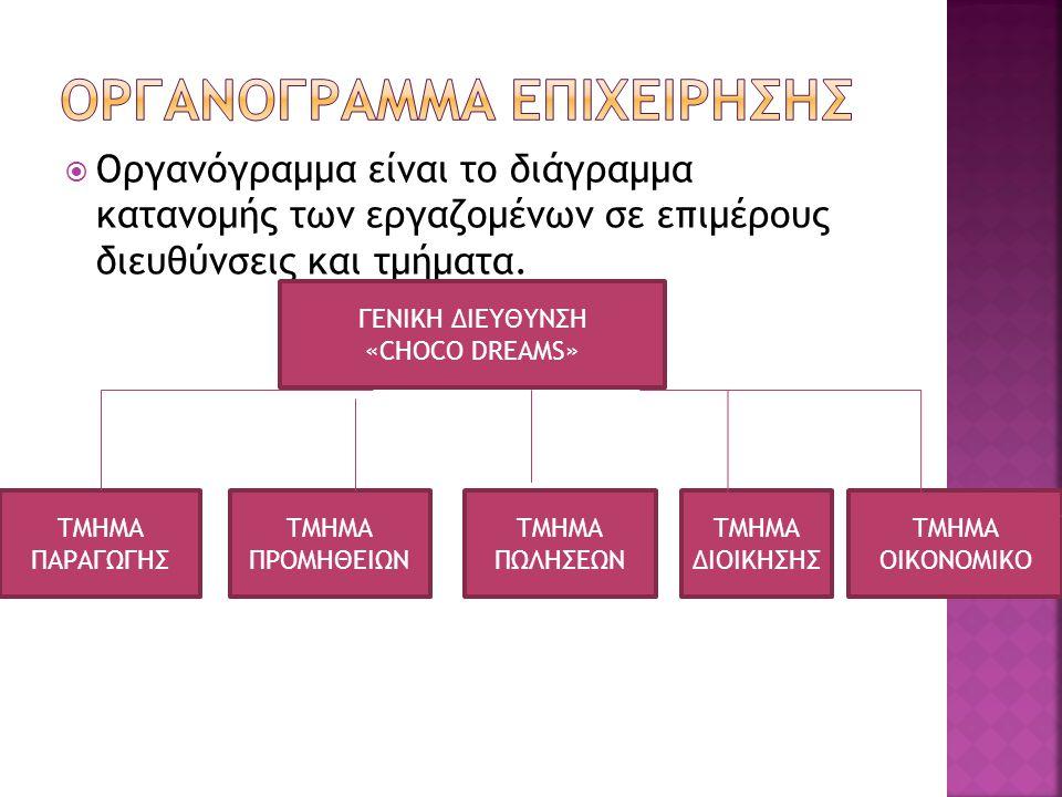  Οργανόγραμμα είναι το διάγραμμα κατανομής των εργαζομένων σε επιμέρους διευθύνσεις και τμήματα. ΓΕΝΙΚΗ ΔΙΕΥΘΥΝΣΗ «CHOCO DREAMS» ΤΜΗΜΑ ΠΑΡΑΓΩΓΗΣ ΤΜΗΜ
