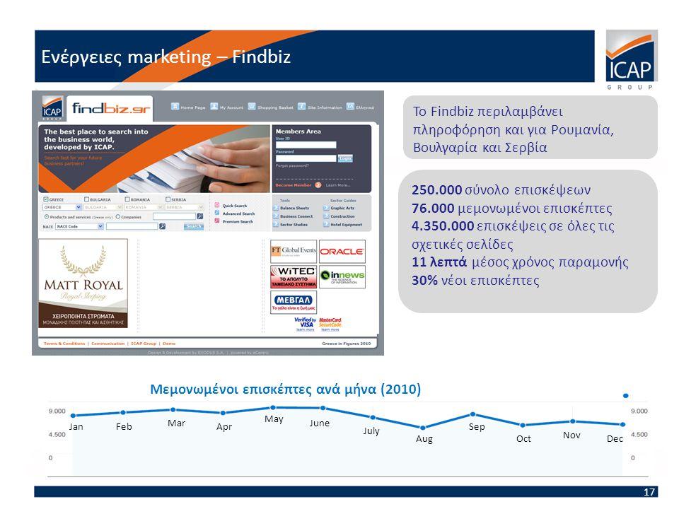 In 2010, findbiz.gr had: JanFebApr Mar May June July Aug Sep Oct Nov Dec 250.000 σύνολο επισκέψεων 76.000 μεμονωμένοι επισκέπτες 4.350.000 επισκέψεις σε όλες τις σχετικές σελίδες 11 λεπτά μέσος χρόνος παραμονής 30% νέοι επισκέπτες Το Findbiz περιλαμβάνει πληροφόρηση και για Ρουμανία, Βουλγαρία και Σερβία Μεμονωμένοι επισκέπτες ανά μήνα (2010) Ενέργειες marketing – Findbiz 17
