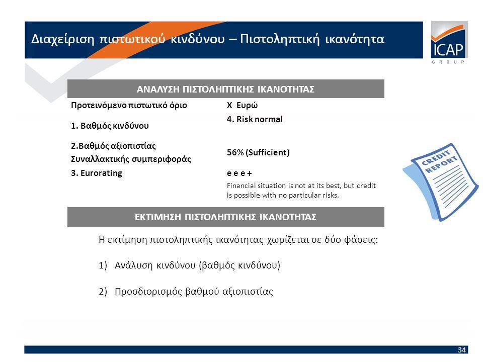 Προτεινόμενο πιστωτικό όριοΧ Ευρώ 1. Βαθμός κινδύνου 4.
