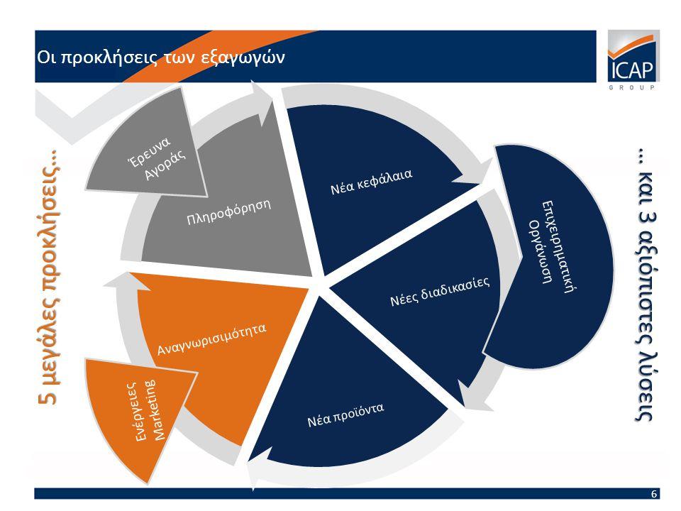 Οι προκλήσεις των εξαγωγών 6 Νέα κεφάλαια Νέες διαδικασίες Νέα προϊόντα Αναγνωρισιμότητα Πληροφόρηση Επιχειρηματική Οργάνωση Ενέργειες Marketing Έρευνα Αγοράς 5 μεγάλες προκλήσεις… … και 3 αξιόπιστες λύσεις