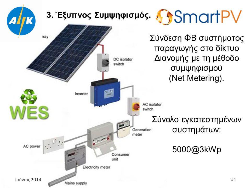 Ιούνιος 2014 14 Σύνδεση ΦΒ συστήματος παραγωγής στο δίκτυο Διανομής με τη μέθοδο συμψηφισμού (Net Metering). 3. Έξυπνος Συμψηφισμός. Σύνολο εγκατεστημ