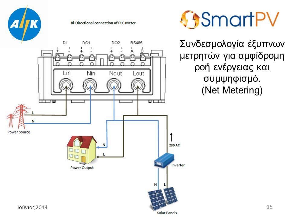 Ιούνιος 2014 15 Συνδεσμολογία έξυπνων μετρητών για αμφίδρομη ροή ενέργειας και συμψηφισμό. (Net Metering)