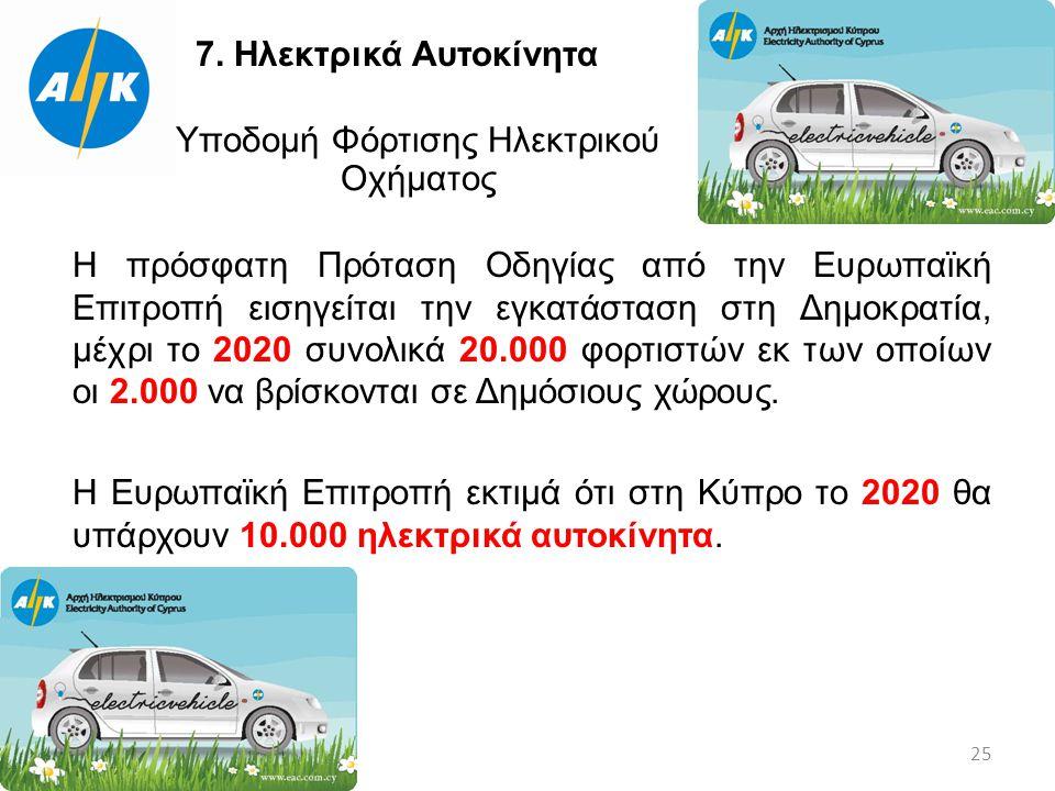 Ιούνιος 2014 25 7. Ηλεκτρικά Αυτοκίνητα Υποδομή Φόρτισης Ηλεκτρικού Οχήματος Η πρόσφατη Πρόταση Οδηγίας από την Ευρωπαϊκή Επιτροπή εισηγείται την εγκα