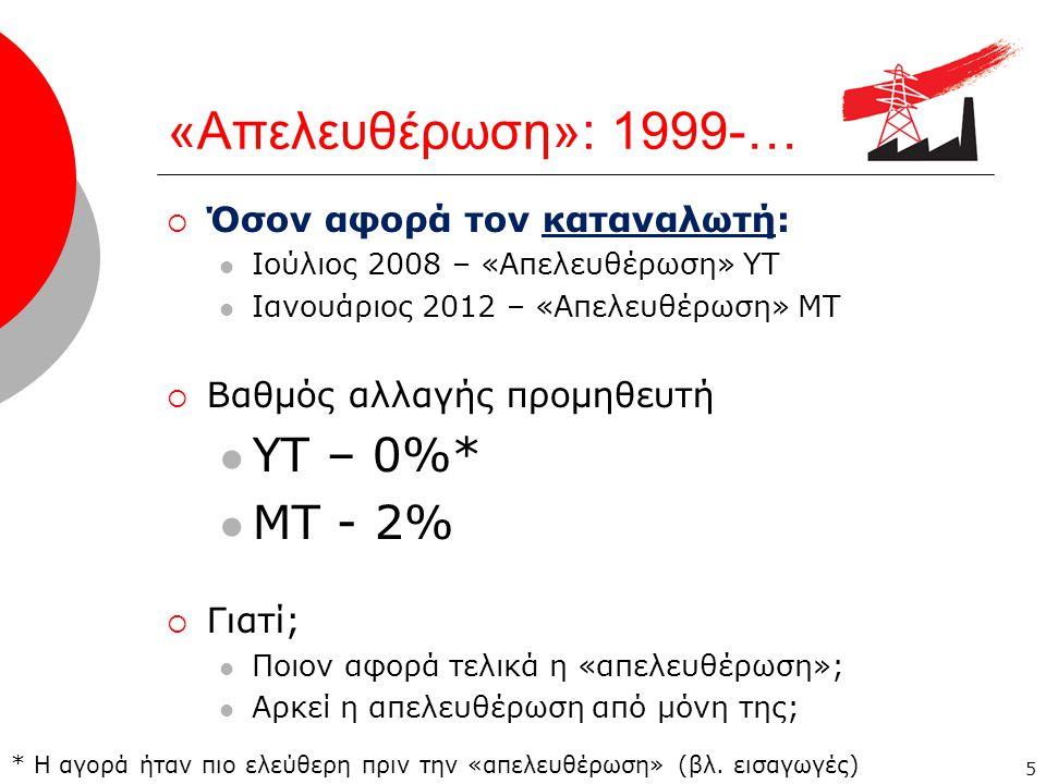 «Απελευθέρωση»: 1999-…  Όσον αφορά τον καταναλωτή:  Ιούλιος 2008 – «Απελευθέρωση» ΥΤ  Ιανουάριος 2012 – «Απελευθέρωση» ΜΤ  Βαθμός αλλαγής προμηθευτή  ΥΤ – 0%*  ΜΤ - 2%  Γιατί;  Ποιον αφορά τελικά η «απελευθέρωση»;  Αρκεί η απελευθέρωση από μόνη της; 5 * Η αγορά ήταν πιο ελεύθερη πριν την «απελευθέρωση» (βλ.