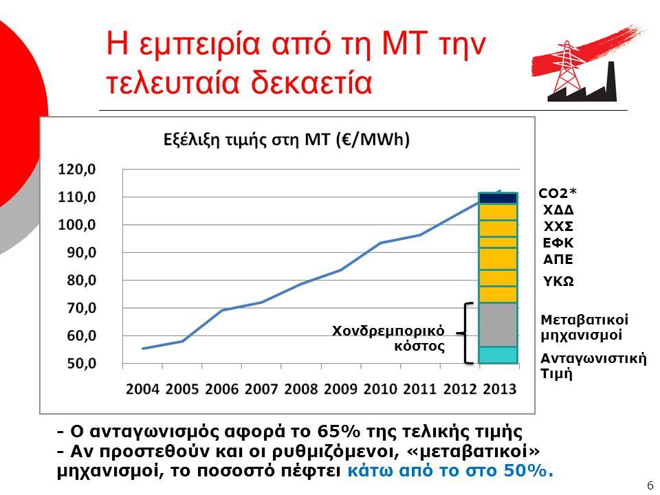 Η εμπειρία από τη ΜΤ την τελευταία δεκαετία 6 ΥΚΩ Ανταγωνιστική Τιμή ΑΠΕ ΕΦΚ ΧΧΣ ΧΔΔ CO2* - O ανταγωνισμός αφορά το 65% της τελικής τιμής - Αν προστεθούν και οι ρυθμιζόμενοι, «μεταβατικοί» μηχανισμοί, το ποσοστό πέφτει κάτω από το στο 50%.