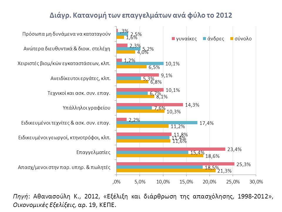Διάγρ. Κατανομή των επαγγελμάτων ανά φύλο το 2012 Πηγή: Αθανασούλη Κ., 2012, «Εξέλιξη και διάρθρωση της απασχόλησης, 1998-2012», Οικονομικές Εξελίξεις