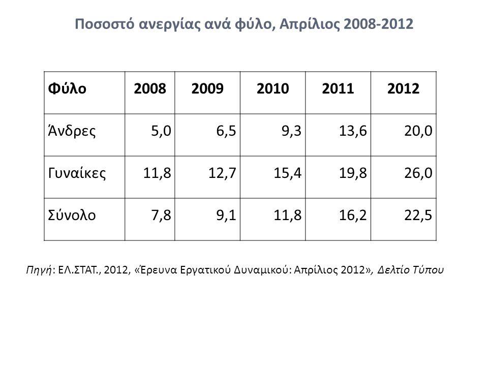Ποσοστό ανεργίας ανά φύλο, Απρίλιος 2008-2012 Φύλο20082009201020112012 Άνδρες5,06,59,313,620,0 Γυναίκες11,812,715,419,826,0 Σύνολο7,89,111,816,222,5 Πηγή: ΕΛ.ΣΤΑΤ., 2012, «Έρευνα Εργατικού Δυναμικού: Απρίλιος 2012», Δελτίο Τύπου