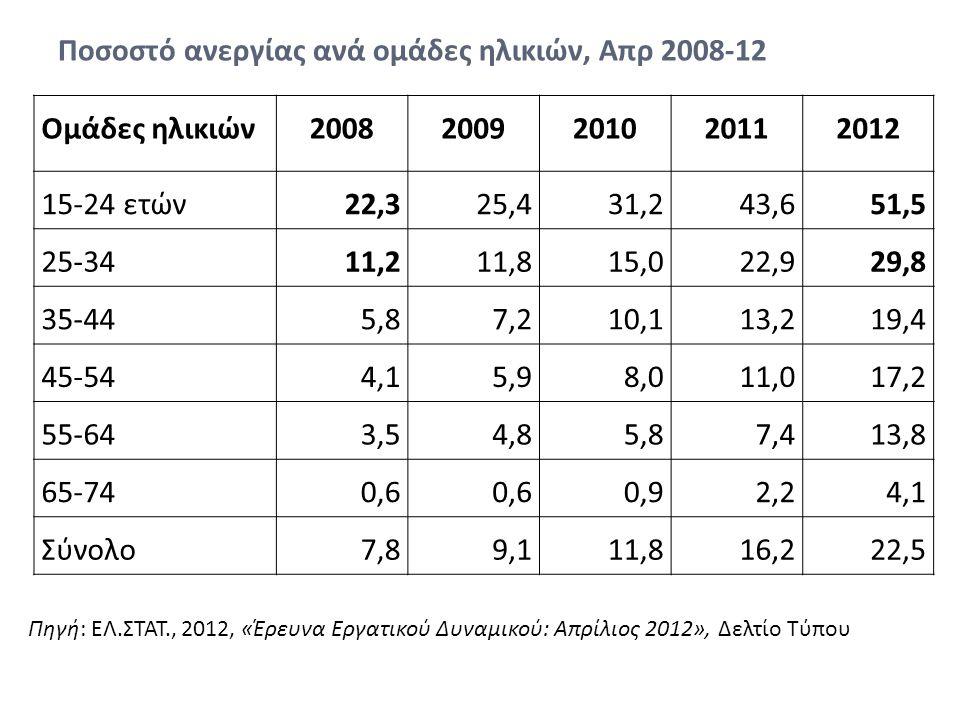 Ποσοστό ανεργίας ανά ομάδες ηλικιών, Απρ 2008-12 Ομάδες ηλικιών20082009201020112012 15-24 ετών22,325,431,243,651,5 25-3411,211,815,022,929,8 35-445,87