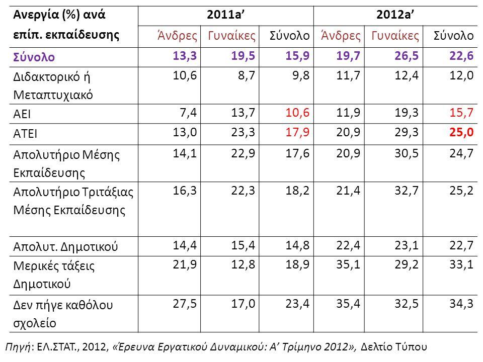 Ανεργία (%) ανά επίπ. εκπαίδευσης 2011a'2012a' ΆνδρεςΓυναίκεςΣύνολοΆνδρεςΓυναίκεςΣύνολο 13,319,515,919,726,522,6 Διδακτορικό ή Μεταπτυχιακό 10,68,79,8