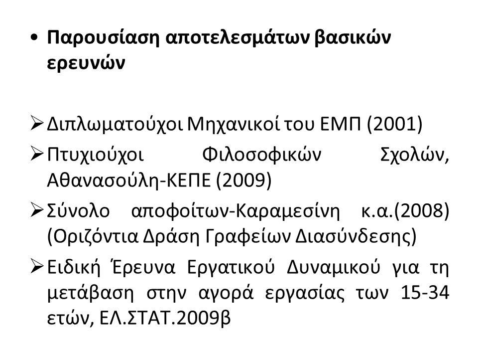 •Παρουσίαση αποτελεσμάτων βασικών ερευνών  Διπλωματούχοι Μηχανικοί του ΕΜΠ (2001)  Πτυχιούχοι Φιλοσοφικών Σχολών, Αθανασούλη-ΚΕΠΕ (2009)  Σύνολο απ