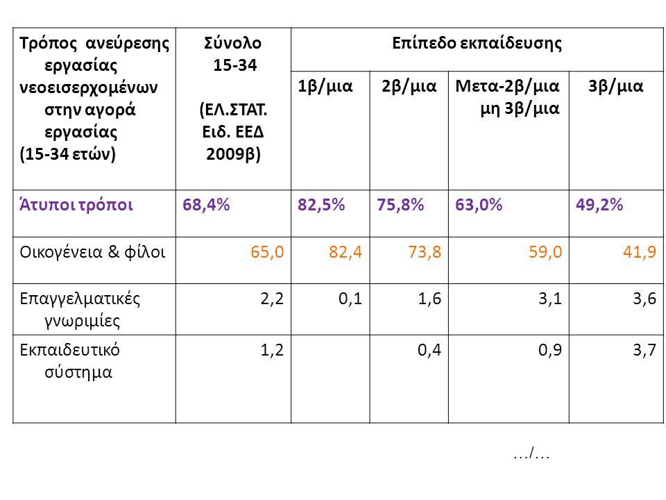 Τρόπος ανεύρεσης εργασίας νεοεισερχομένων στην αγορά εργασίας (15-34 ετών) Σύνολο 15-34 (ΕΛ.ΣΤΑΤ. Ειδ. ΕΕΔ 2009β) Επίπεδο εκπαίδευσης 1β/μια2β/μιαΜετα