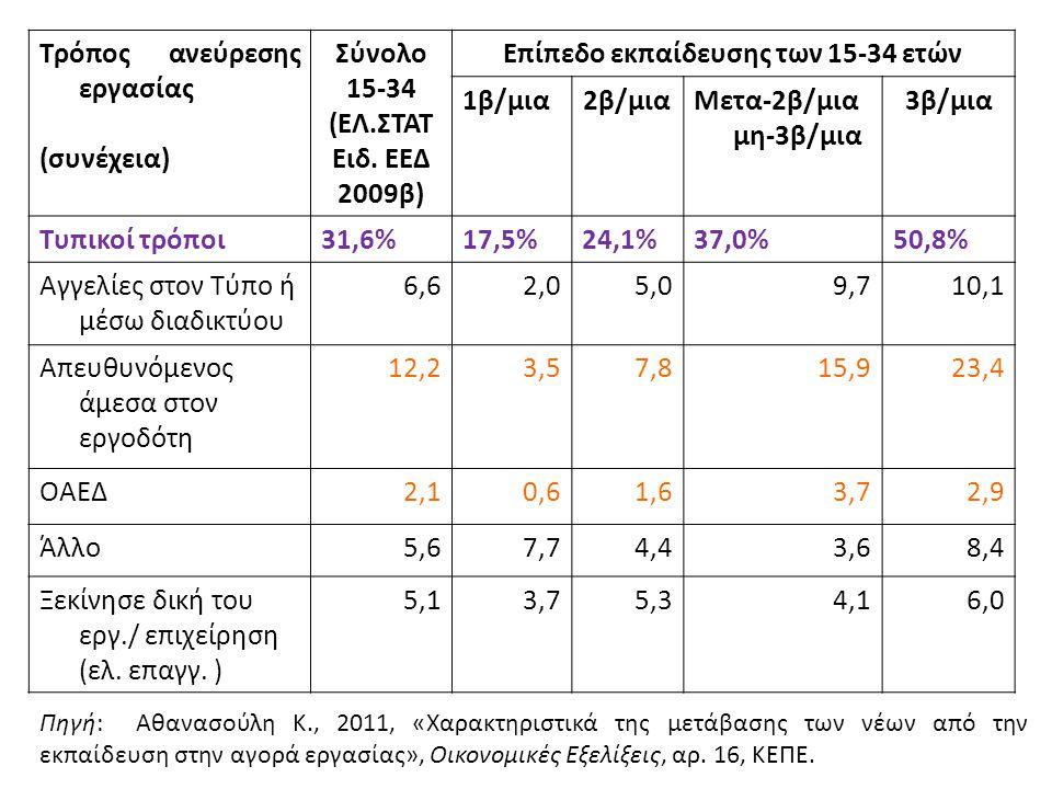 Τρόπος ανεύρεσης εργασίας (συνέχεια) Σύνολο 15-34 (ΕΛ.ΣΤΑΤ Ειδ. ΕΕΔ 2009β) Επίπεδο εκπαίδευσης των 15-34 ετών 1β/μια2β/μιαΜετα-2β/μια μη-3β/μια 3β/μια