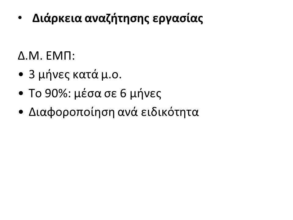 • Διάρκεια αναζήτησης εργασίας Δ.Μ. ΕΜΠ: •3 μήνες κατά μ.ο. •Το 90%: μέσα σε 6 μήνες •Διαφοροποίηση ανά ειδικότητα