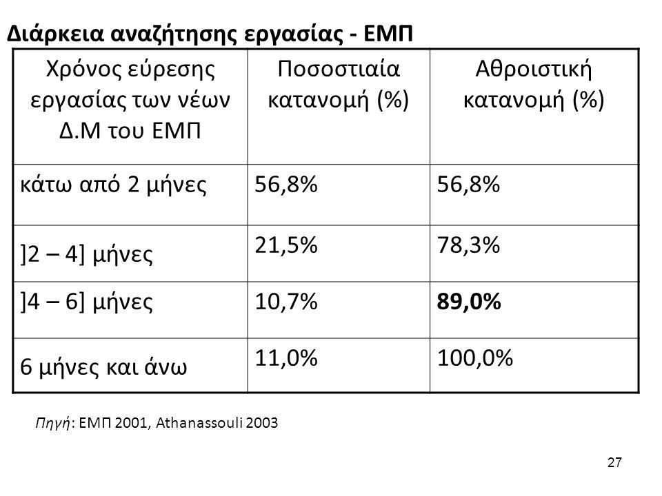 27 Διάρκεια αναζήτησης εργασίας - ΕΜΠ Χρόνος εύρεσης εργασίας των νέων Δ.Μ του ΕΜΠ Ποσοστιαία κατανομή (%) Αθροιστική κατανομή (%) κάτω από 2 μήνες56,8% ]2 – 4] μήνες 21,5%78,3% ]4 – 6] μήνες10,7%89,0% 6 μήνες και άνω 11,0%100,0% Πηγή: ΕΜΠ 2001, Athanassouli 2003