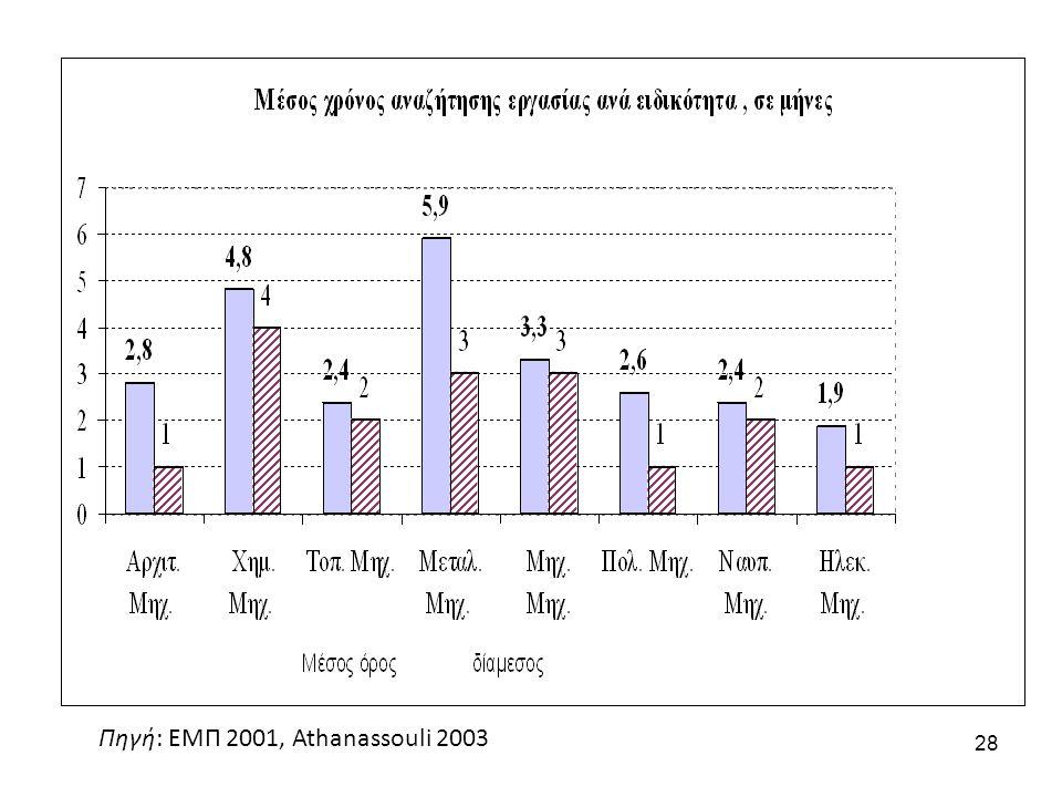 28 Πηγή: ΕΜΠ 2001, Athanassouli 2003