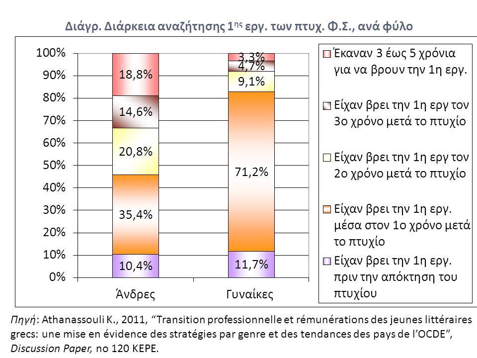 """Διάγρ. Διάρκεια αναζήτησης 1 ης εργ. των πτυχ. Φ.Σ., ανά φύλο Πηγή: Athanassouli K., 2011, """"Transition professionnelle et rémunérations des jeunes lit"""