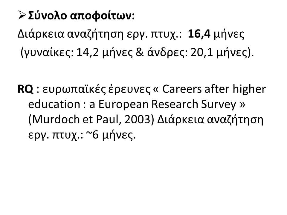  Σύνολο αποφοίτων: Διάρκεια αναζήτηση εργ. πτυχ.: 16,4 μήνες (γυναίκες: 14,2 μήνες & άνδρες: 20,1 μήνες). RQ : ευρωπαϊκές έρευνες « Careers after hig