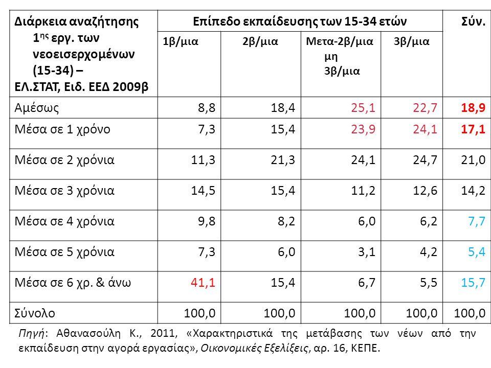 Διάρκεια αναζήτησης 1 ης εργ. των νεοεισερχομένων (15-34) – ΕΛ.ΣΤΑΤ, Ειδ. ΕΕΔ 2009β Επίπεδο εκπαίδευσης των 15-34 ετώνΣύν. 1β/μια2β/μιαΜετα-2β/μια μη