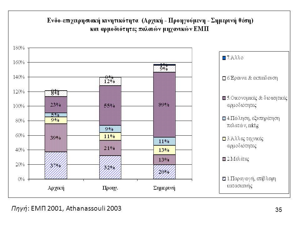 35 Πηγή: ΕΜΠ 2001, Athanassouli 2003