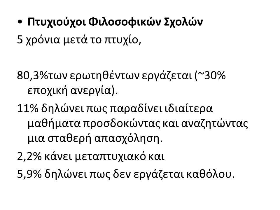 •Πτυχιούχοι Φιλοσοφικών Σχολών 5 χρόνια μετά το πτυχίο, 80,3%των ερωτηθέντων εργάζεται (~30% εποχική ανεργία). 11% δηλώνει πως παραδίνει ιδιαίτερα μαθ