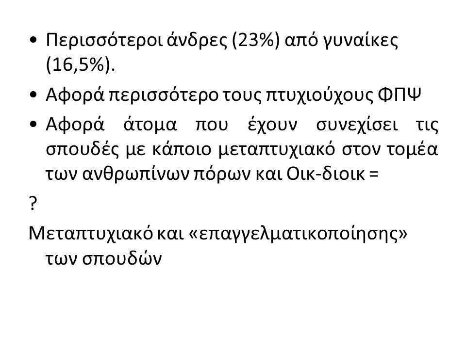 •Περισσότεροι άνδρες (23%) από γυναίκες (16,5%). •Αφορά περισσότερο τους πτυχιούχους ΦΠΨ •Αφορά άτομα που έχουν συνεχίσει τις σπουδές με κάποιο μεταπτ